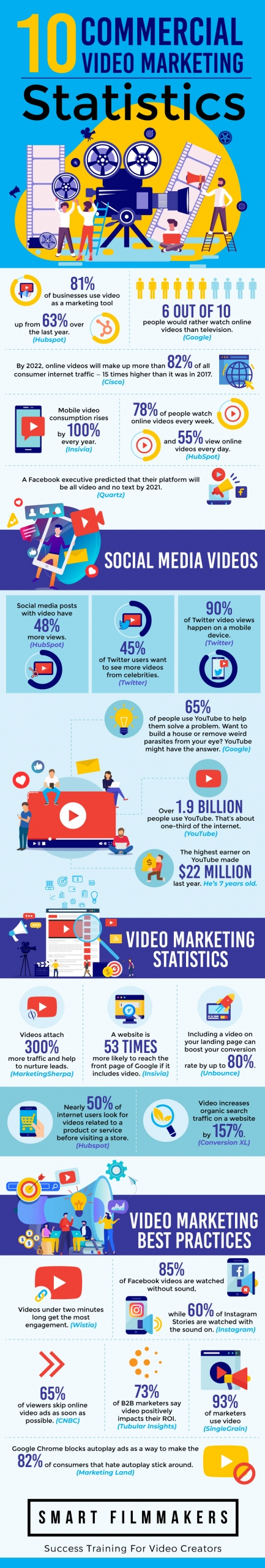 10 Commercial Video Marketing Statistics